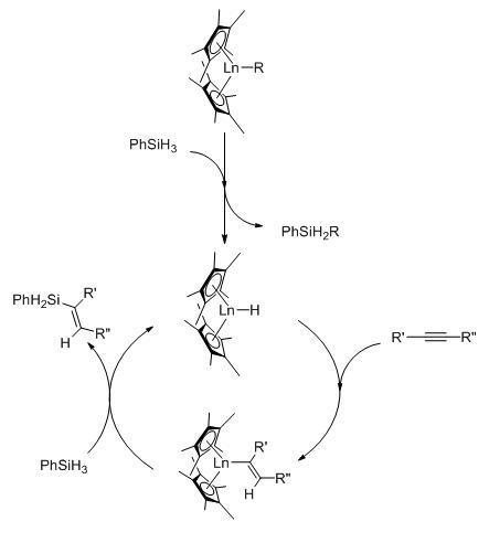 sigma bond metathesis lanthanides Able to activate methane through a σ-bond metathesis mechanism, yielding a  metals such as lanthanides or actinides) have been also shown to  i) la métathèse de liaison sigma, ii) l'abstraction d'un hydrogène en.